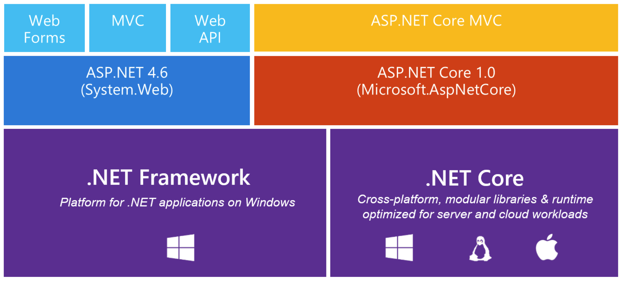 How to create web api in asp net core mvc using entity - Net Core Is Very Different From The Asp Net That You Have Already Known For Example There Is No System Web Dll Http Modules Http Handlers Global Asax